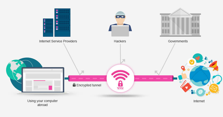 Image showing how a VPN works
